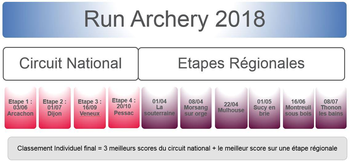 run archrry france saison 2018 running tir à l'arc